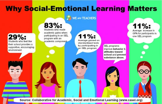 Take a quick glance at Emotional Intelligence. It is very important!