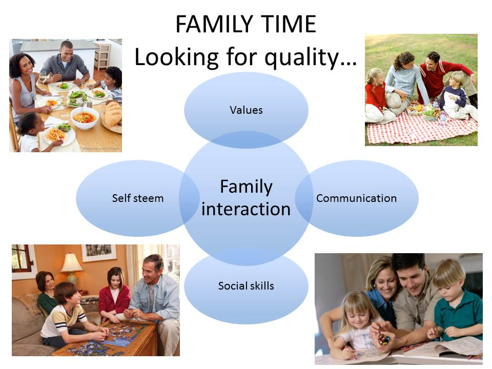 Importance of Family Time